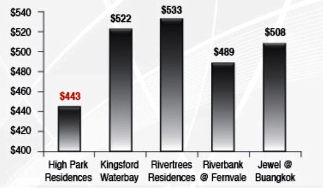 Northeastern GLS Prices